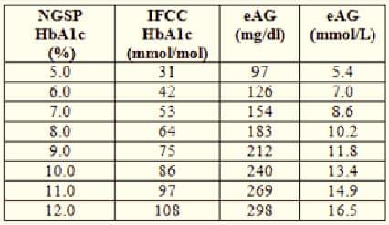 Tiêu chuẩn hóa glucose